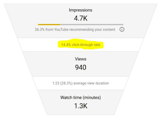 Youtube analytics impressions