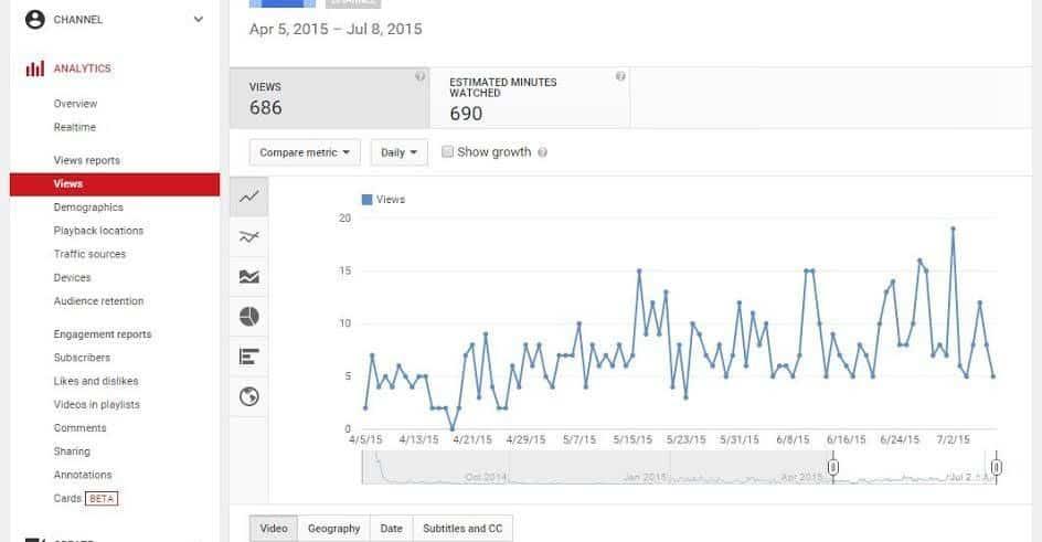 youtube video metrics