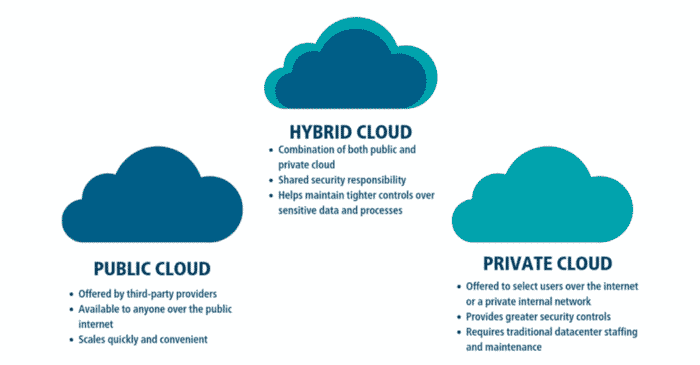 Hybrid cloud differences with public and private cloud
